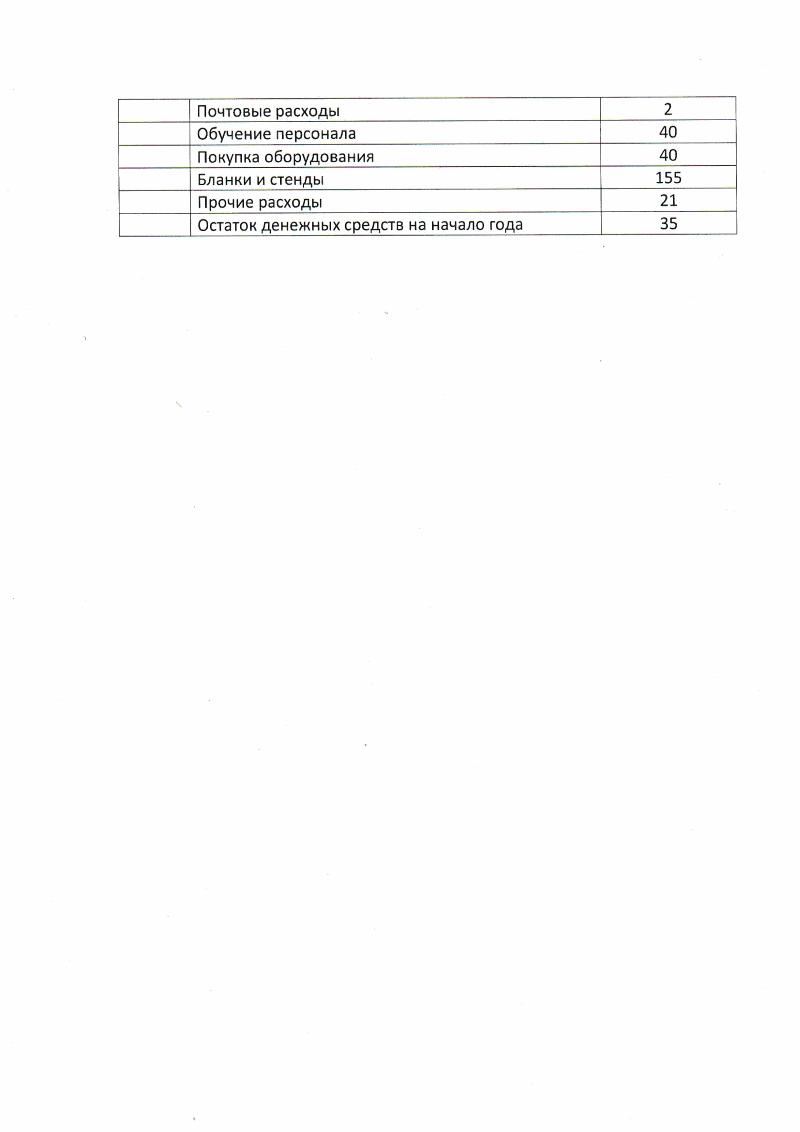 Финансовый план 2017